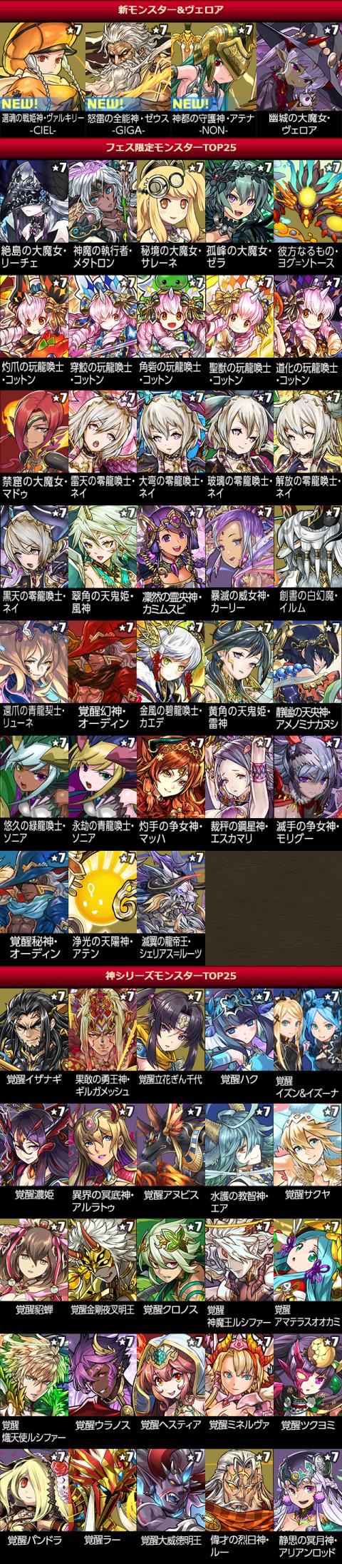 【パズドラ日記】スーパーアンケートゴッドフェスに挑戦!